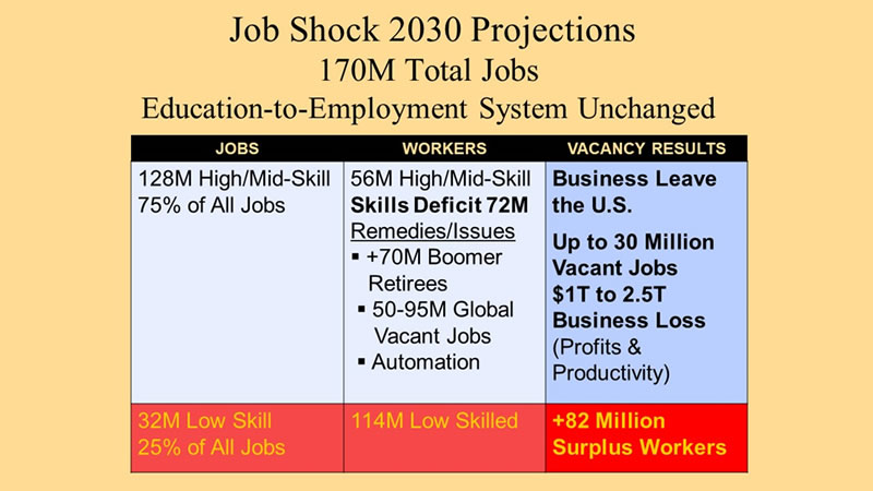 Chart 2 shows breakdown of 2030 Projections for 170 million total jobs