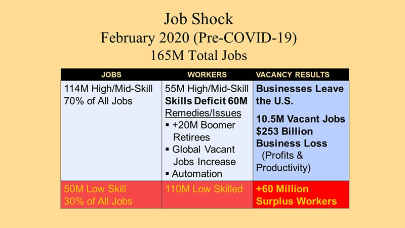 Chart 1 shows breakdown of February 2020 Pre-COVID-19 total of 165 million jobs