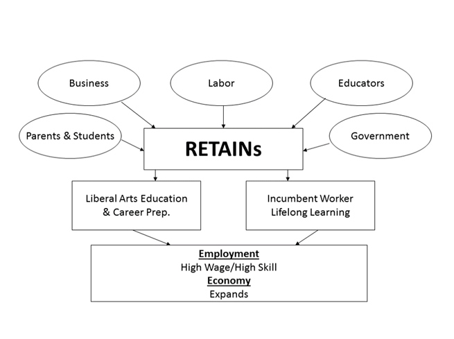 Figure 1 chart shows Regional Talent Innovation Networks' Shared Vision
