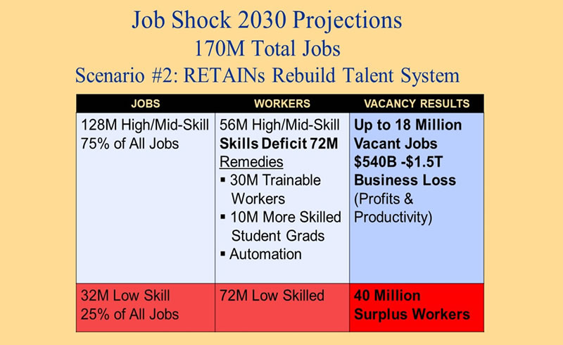 Figure 3 chart shows Job Shock Projections for 2030